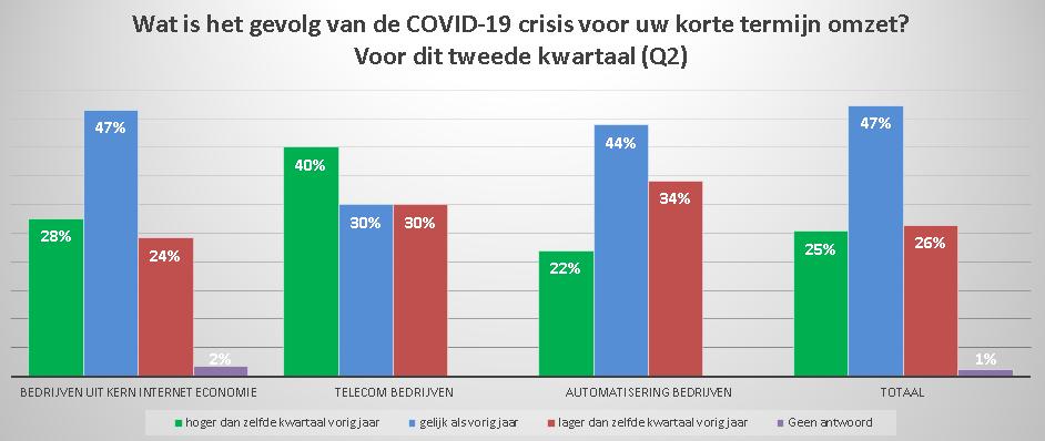 Grafiek1 - COVID-19 gevolgen onderzoek